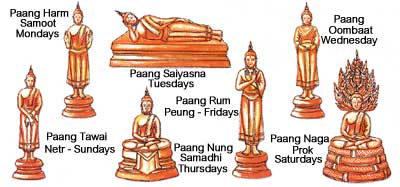 Buddha images representing each day of the week (photo credit: chiangmai.chiangrai.com)